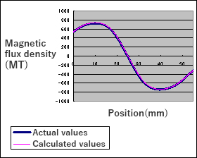 Comparison of magnetic field strengths (An example of comparison between calculated values and actual values)