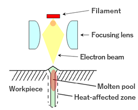 About Electron Beam Welding