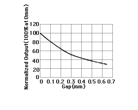 Output voltage change according to the distance between MR sensor and the device under test.