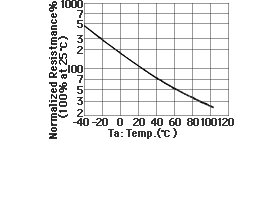 The heat properties of MR sensor resistance value