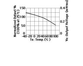 MR sensor output voltage heat properties
