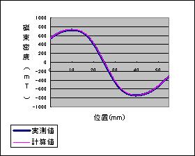 磁場の比較